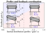 Vertical hopper compositions for preflexive and feedback-stabilized quadrupedal bounding, pacing, pronking, and trotting