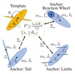 Comparative Design, Scaling, and Control of Appendages for Inertial Reorientation